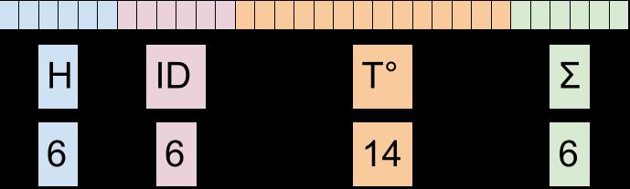 Temperature protocol